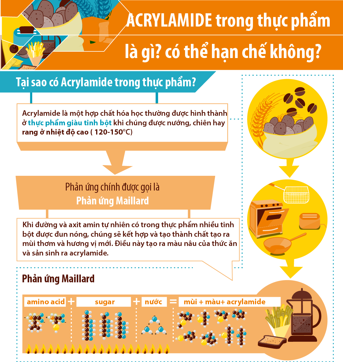 Acrylamide trong thức ăn