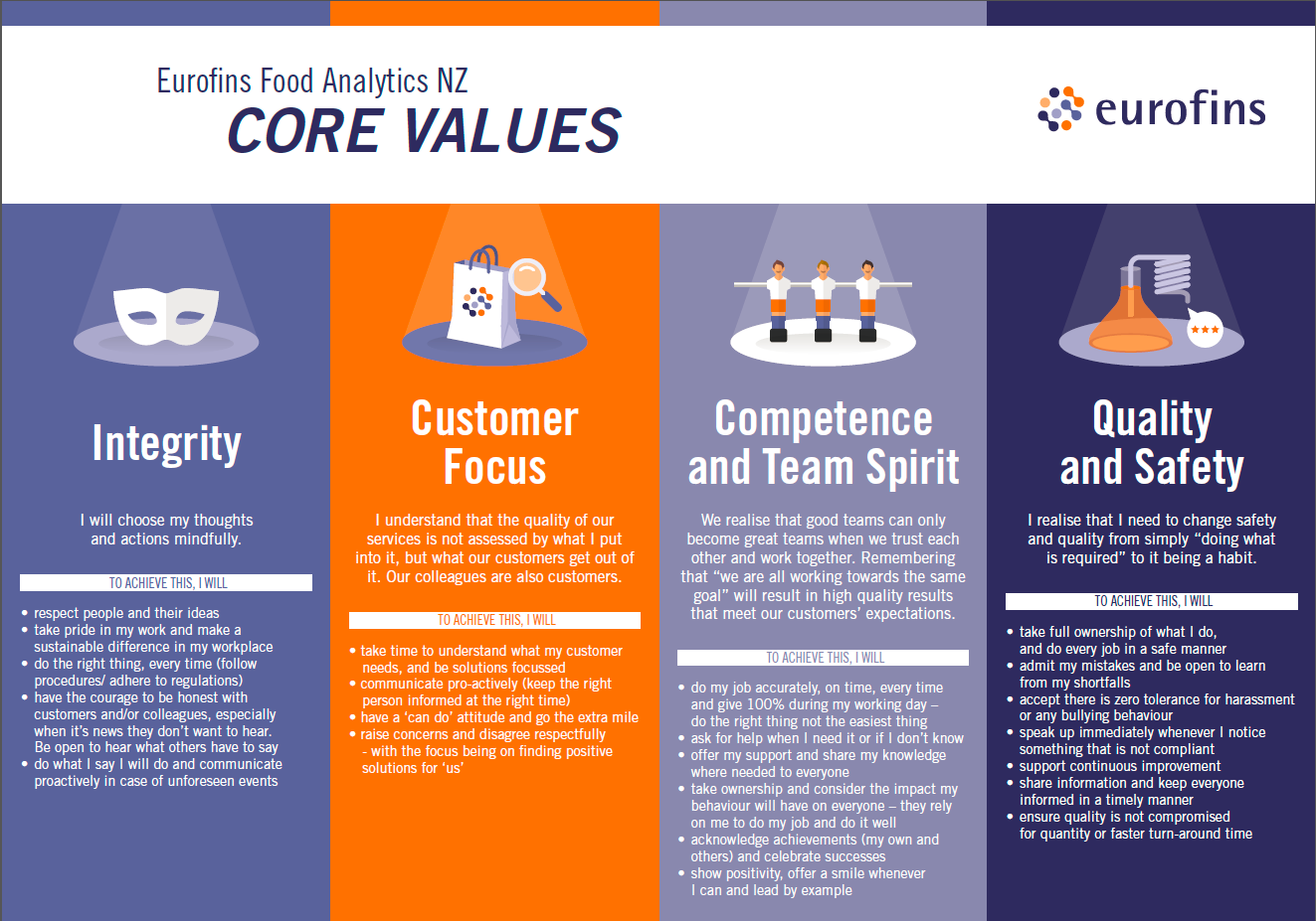 Eurofins Vision Mission And Values