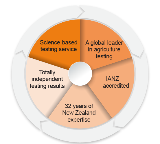 New Zealand Soil testing services