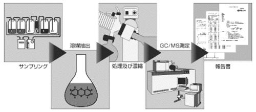 サンプリング→溶媒抽出→処理及び漂縮→GC/MS測定→報告書