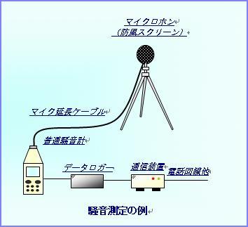 騒音測定の例
