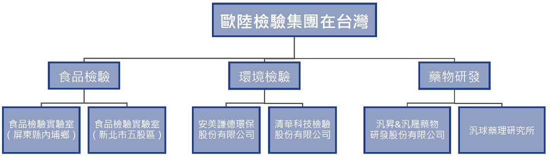 台灣歐陸檢驗組織架構
