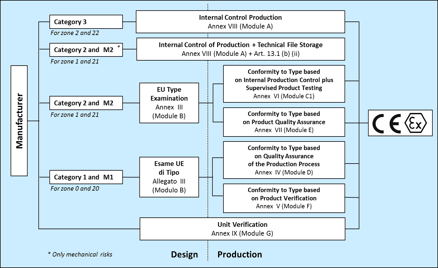 Atex Certification Paths