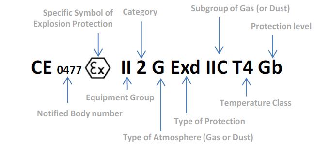 ATEX - Testing & Certification | Eurofins
