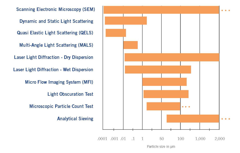 Particulate Matter Chart