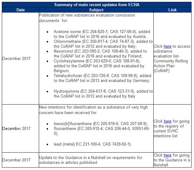 Summary of main recent updates from ECHA