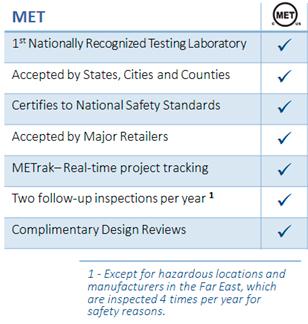 Electrical & Electronics / Industrial Certification | Eurofins