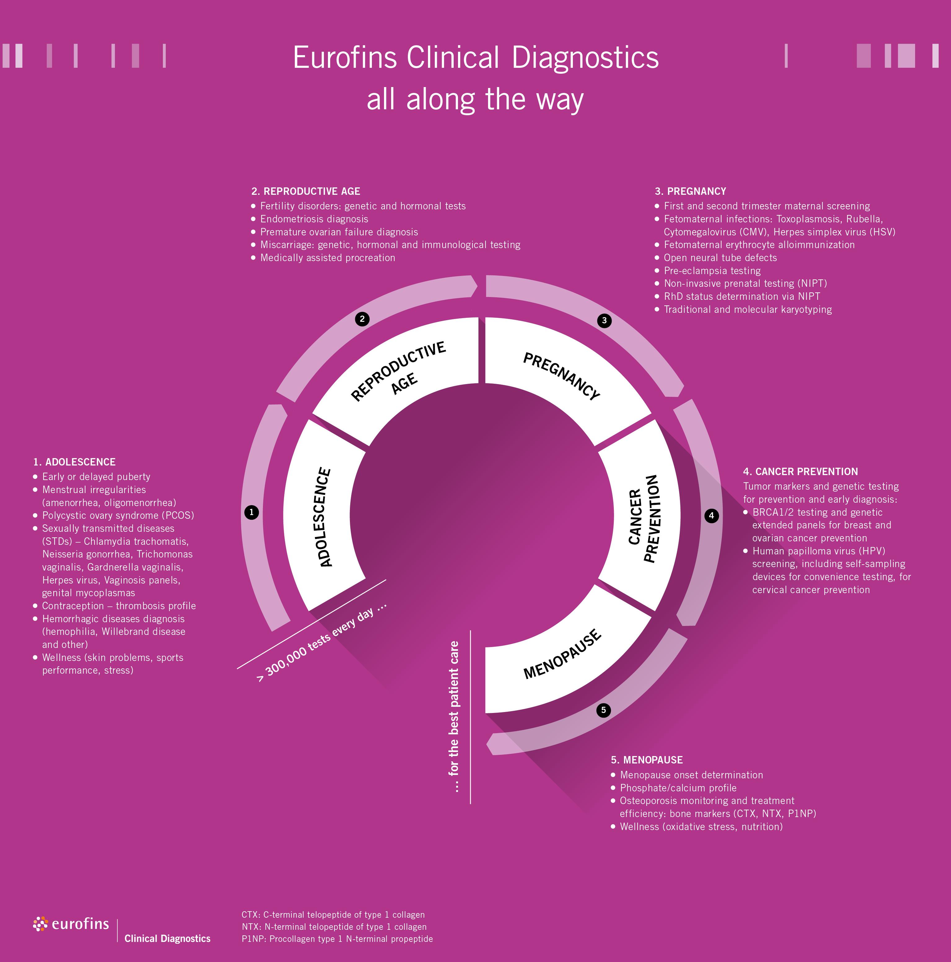 Women's Health - Eurofins Scientific