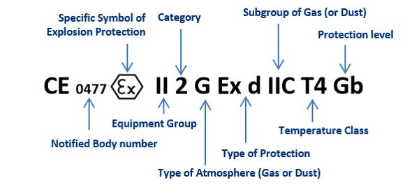 ATEX naming nomenclature | Eurofins EE