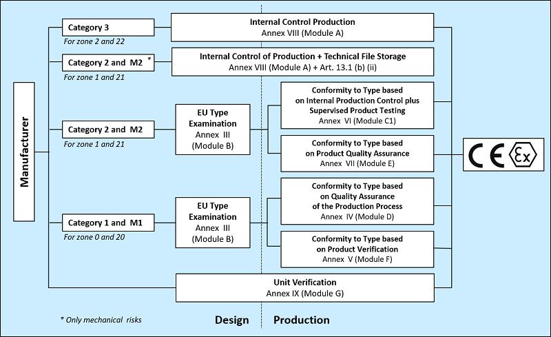 Ex Certification Procedure | Eurofins EE