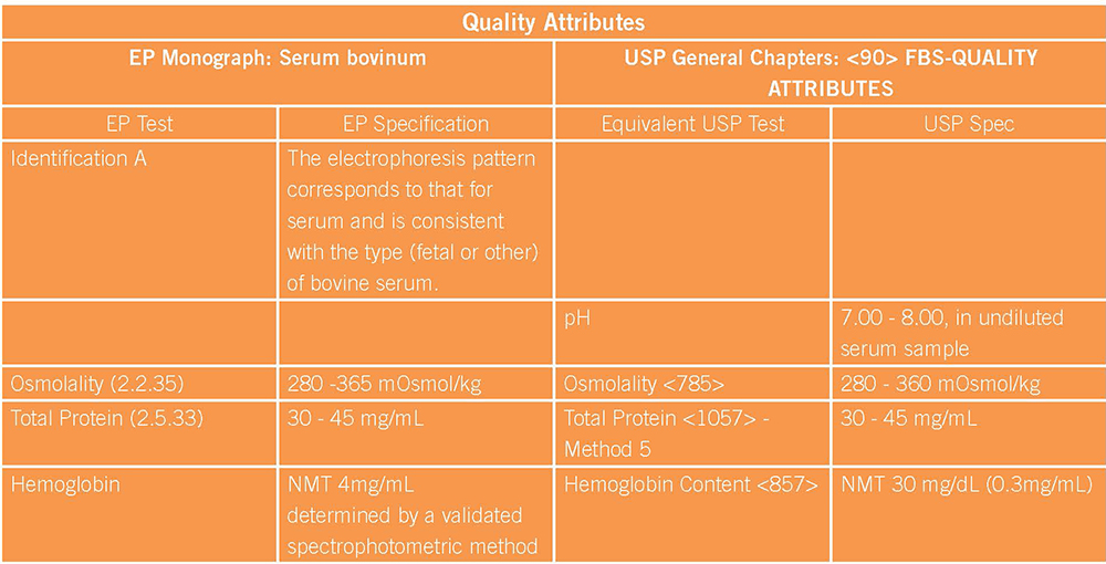 USP <90> Quality Attributes Chart