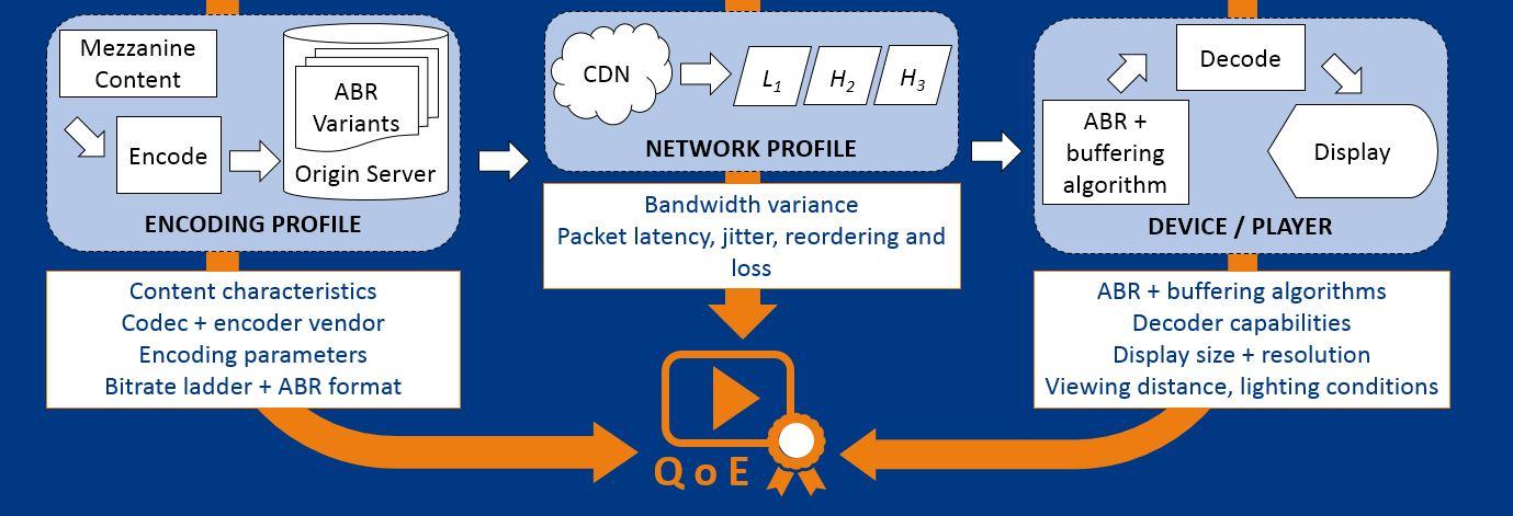 Factors Affecting QoE