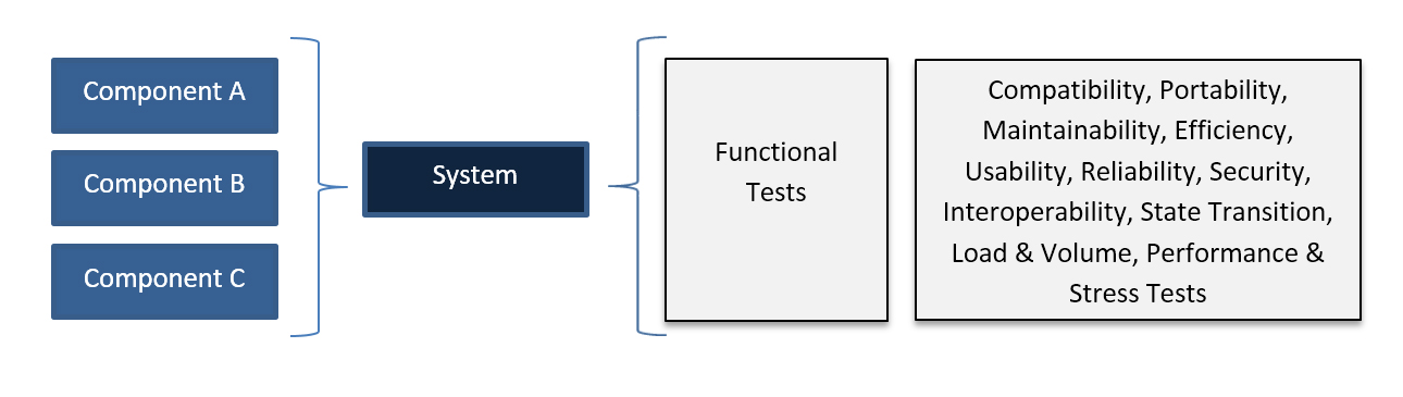 Software Testing - Functional Tests