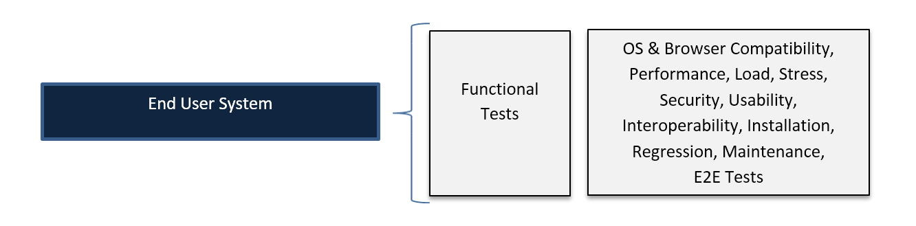 Software Testing - Acceptance Testing