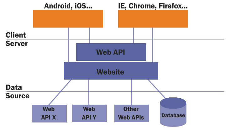 API/Web Services Testing