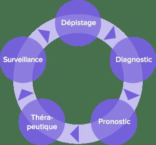 depistage-diagnostic-surveillance-pronostic-therapeutique