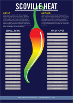 Scoville Heat Infographic