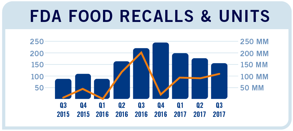 FDA Food Recalls and Units