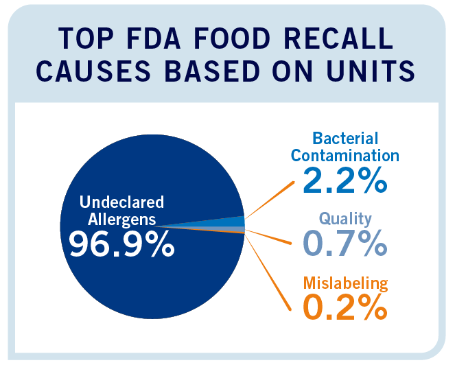 Top FDA Food Recall Causes Q3 2017