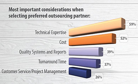 Considerations of Outsourcing Partner