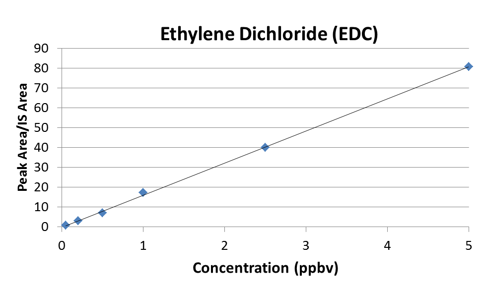 EDC Initial Calibration Curve