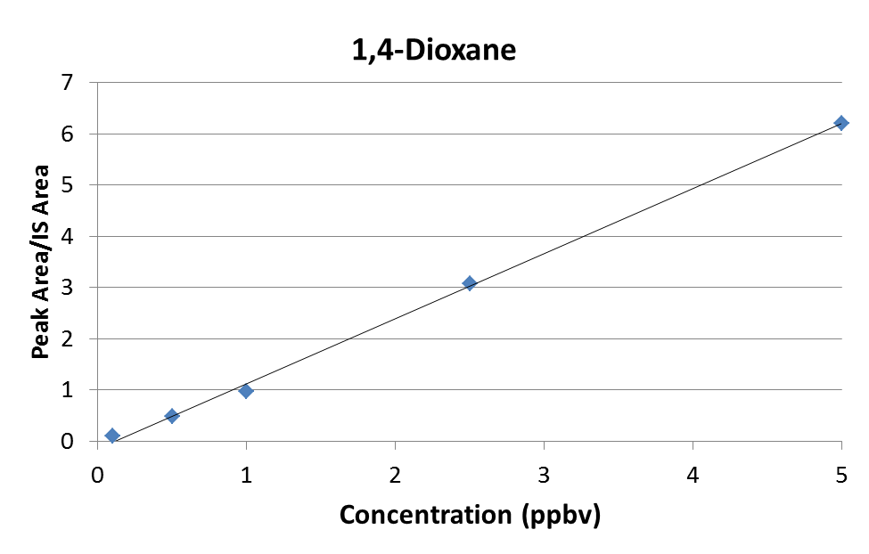 1,4-Dioxane Initial Calibration Curve