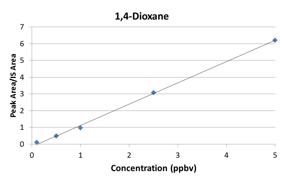 1,4-Dioxane Initial Calibration Curve