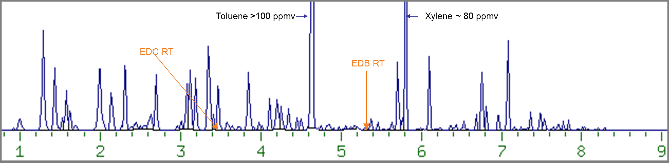 Conventional GC/MS Total Ion Chromatogram of 0.1%v/v TPH standard spiked with sub-ppbv EDB and EDC.