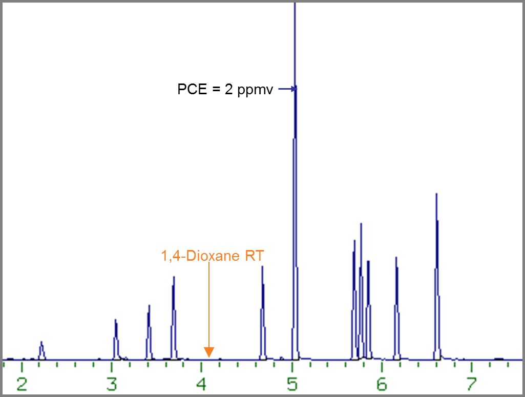 Conventional GC/MS Total Ion Chromatogram of Test Matrix spiked with ppbv levels of 1,4-Dioxane.
