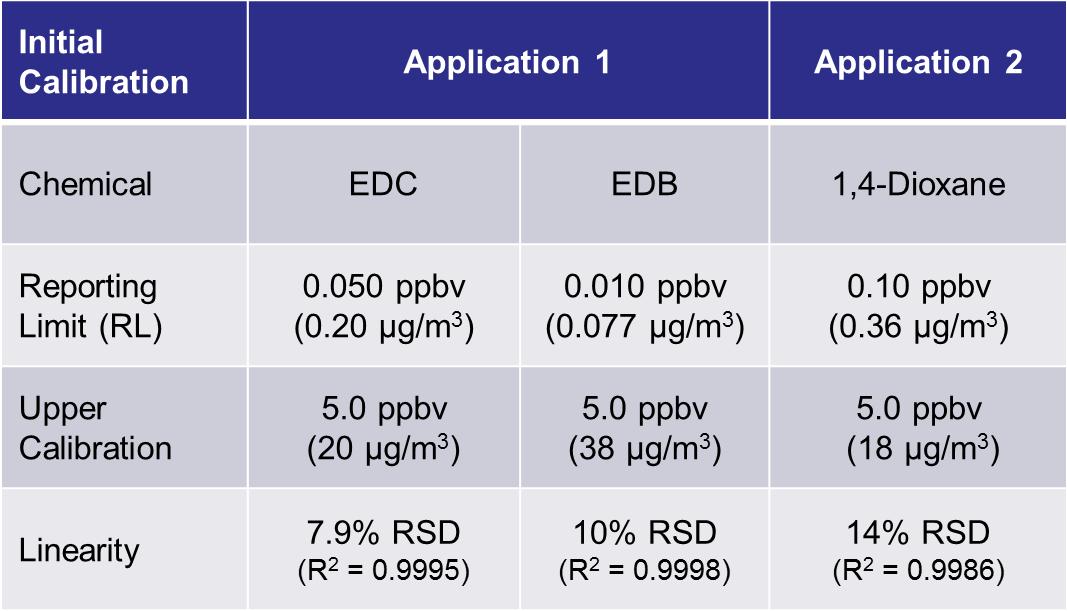Initial Calibration Curve Performance Summary