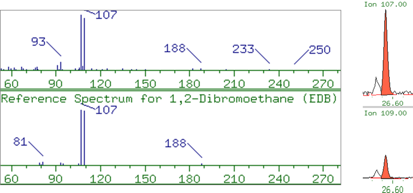 Sample Spectrum for EDB in 0.1%TPH compared to Reference Spectrum