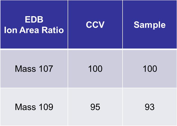 Ion Area Ratio Comparison of 0.16 µg/m3 EDB in 0.1% TPH to CCV