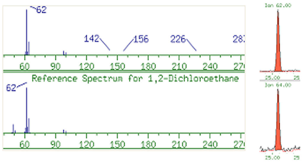 Sample Spectrum for EDC in 0.1%TPH compared to Reference Spectrum
