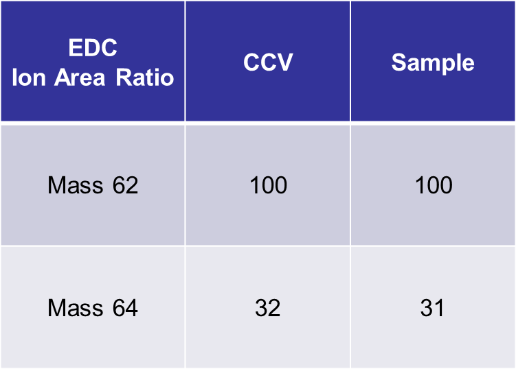 Ion Area Ratio Comparison of 0.40 µg/m3 EDC in 0.1% TPH to CCV