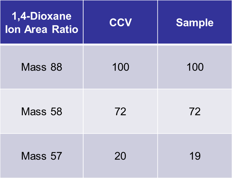 Ion Area Ratio Comparison of 5.0 ppbv 1,4-Dioxane in PCE/BTEX matrix to CCV