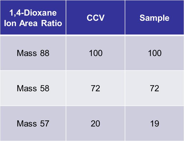 Ion Area Ratio Comparison of 5.0 ppbv 1,4-Dioxane in PCE/BTEX matrix to CCV