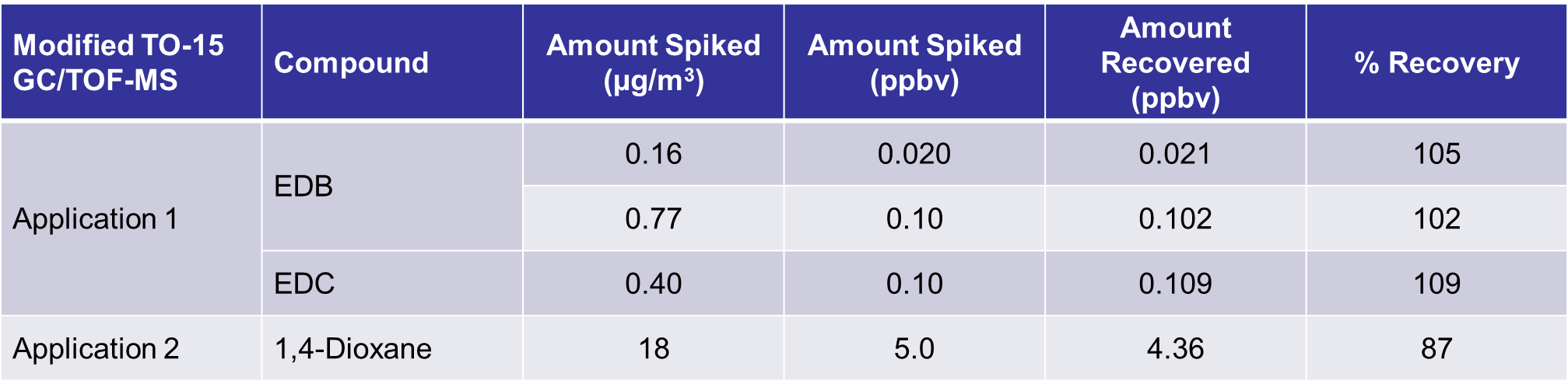 Modified TO-15 GC/TOF-MS Target VOCs recoveries in highly impacted test matrices