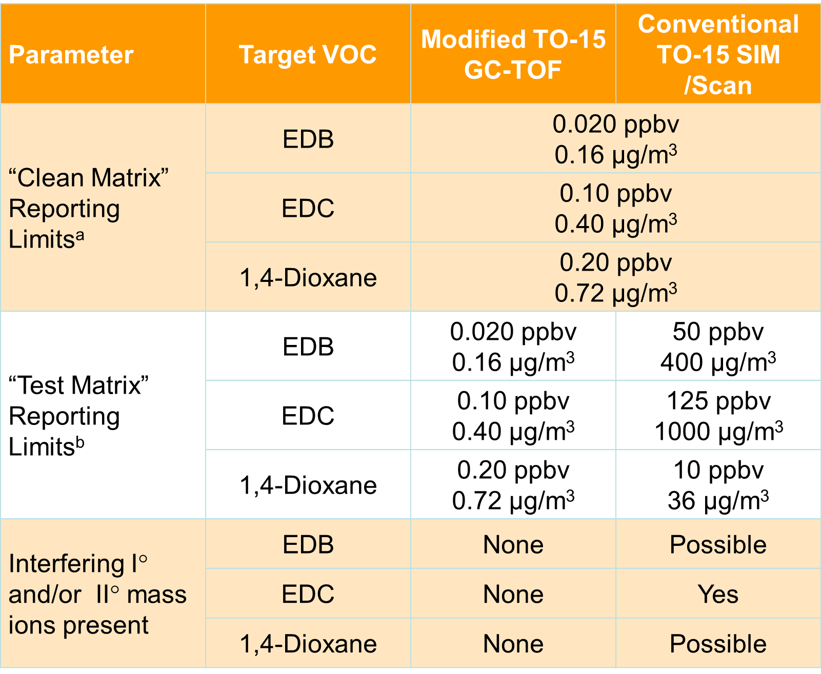 Performance comparison of Modified TO-15 GC-TOF/MS and conventional TO-15 SIM/Scan for test matrix samples