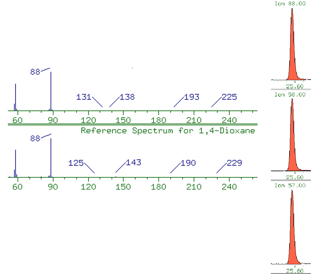 Sample Spectrum for 1,4-Dioxane in PCE/BTEX matrix compared to Reference Spectrum