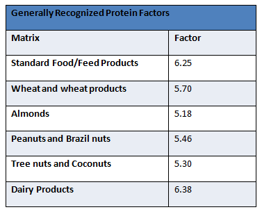 Protein Table