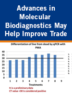 Advances in Molecular Biodiagnostics May Help Improve Trade