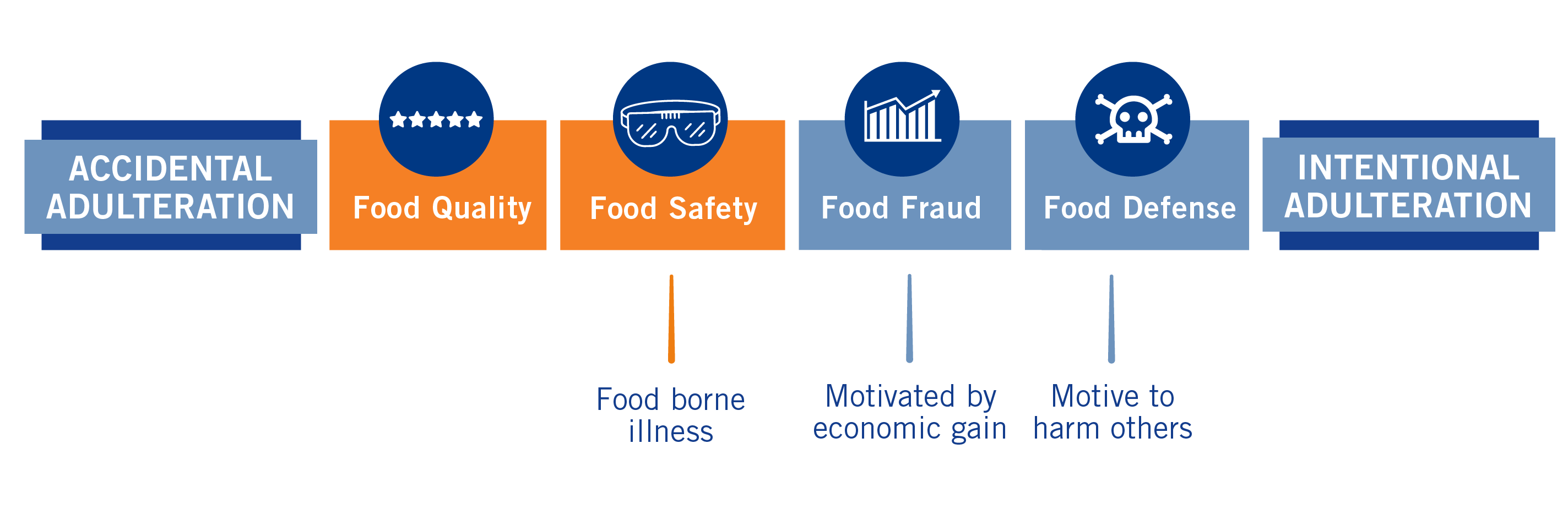 Food Fraud vs Food Defense