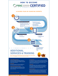 Steps to FSSC 22000 Certification Infographic