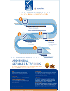 Steps to BRC Certification Infographic