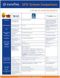GFSI Schemes Infographic
