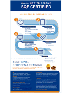 Steps to SQF Certification Infographic