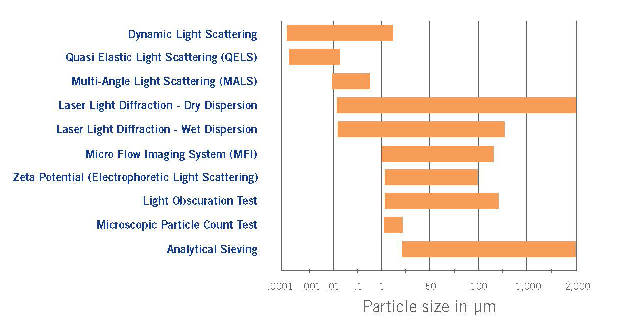 Particle Size Chart
