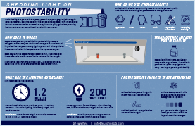 Infographic illustrating how photostability works, what information can be obtained from a photostability study and what products can benefit.