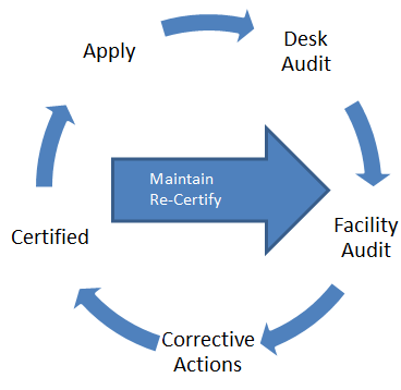 SQF Certification Process - Eurofins USA