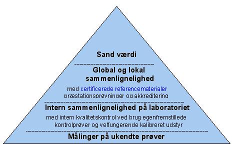 sand_vaerdi